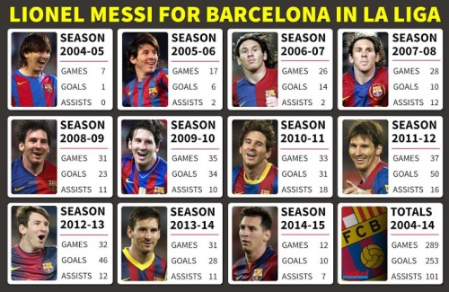 Messi_2004_2015