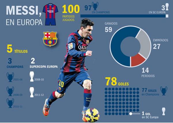 Messi_juega_su_partido_100_en_Europa